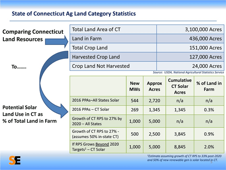 State of Connecticut AG Land Category Statistics
